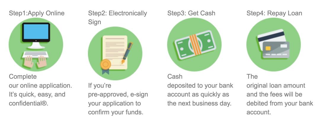 Check Into Cash Near You - 1288 Locations & Reviews   COMPACOM ...