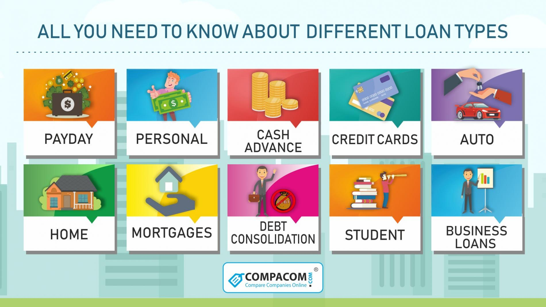 Different Types of Loans in the USA