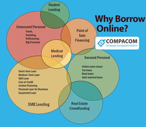 why borrow online