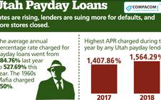 About 20% of Payday Loan shops closed in Utah last year.